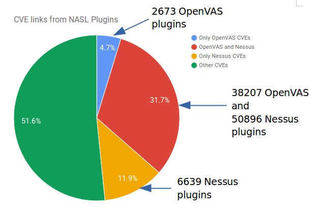 Fast comparison of Nessus and OpenVAS knowledge bases