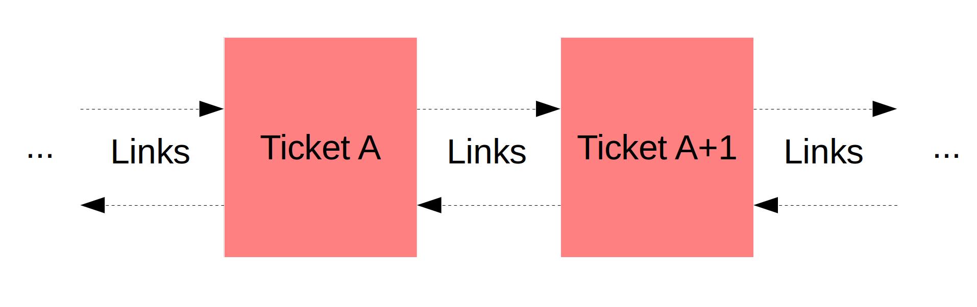 Tickets linking