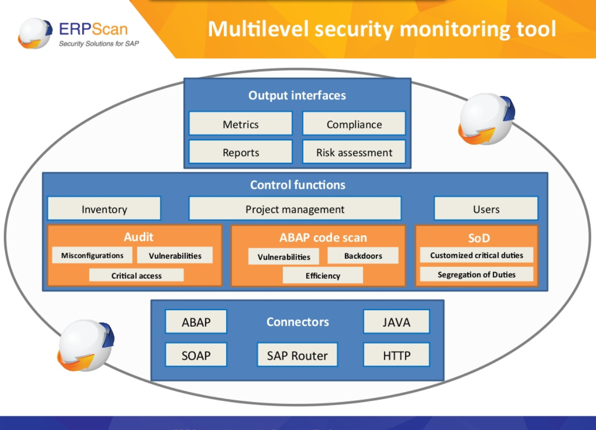 ERPSCAN Multilevel Security Monitoring Scheme