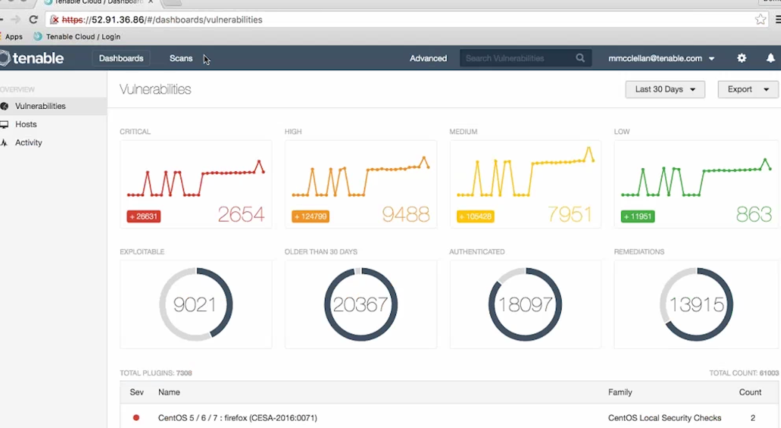 Nessus Cloud Dashboards