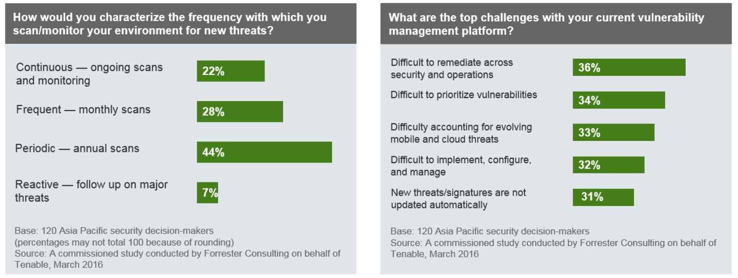 Forrester Vulnerability Management in APAC