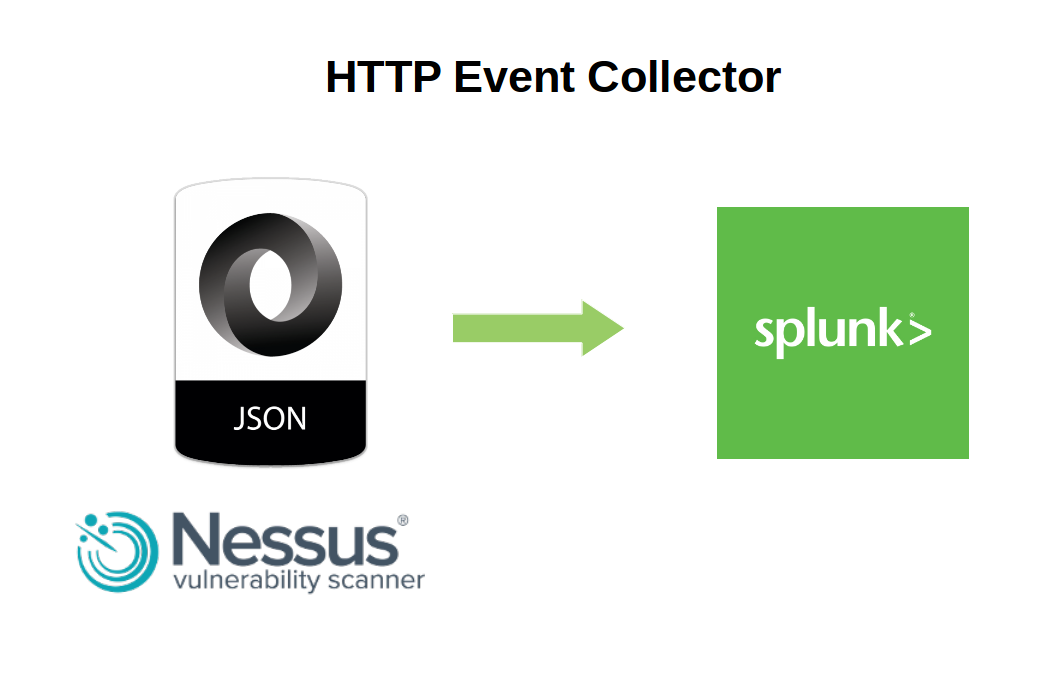 http event collector Splunk