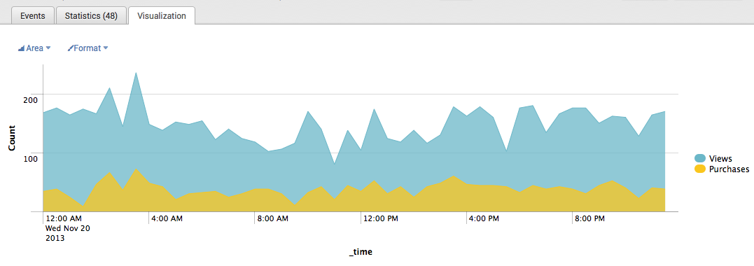 splunk_timechart_example