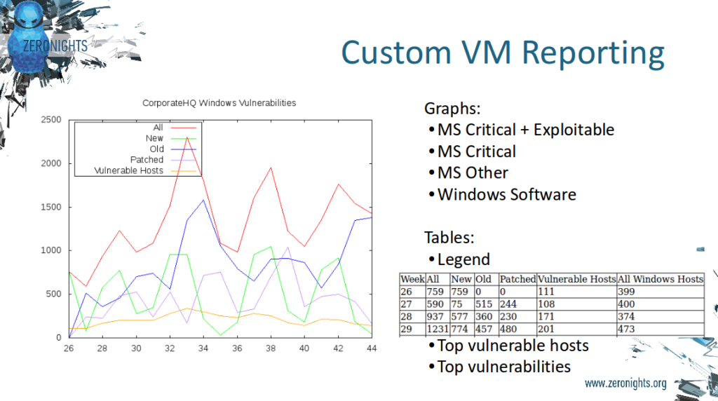 Custom Vulnerability Management Reporting