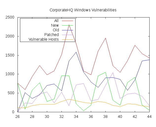 My Custom Vulnerability Graph