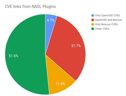 CVE links from NASL plugins