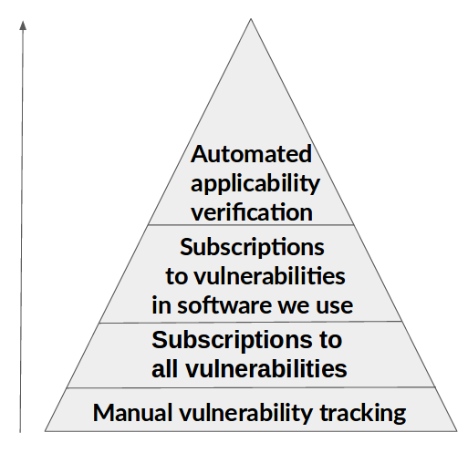 Vulnerability subscriptions pyramid