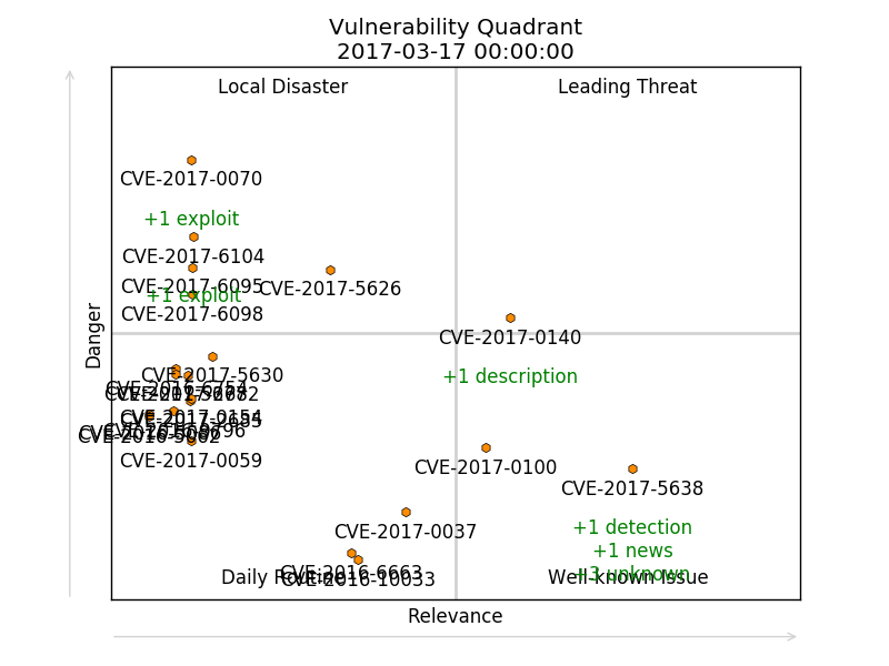 Vulnerability Quadrant