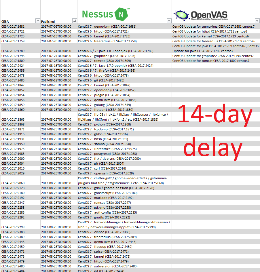 CentOS Nessus Openvas 2 week delay