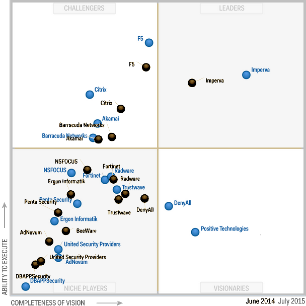 Gartner Magic Quadrant WAF 2014 and 2015.