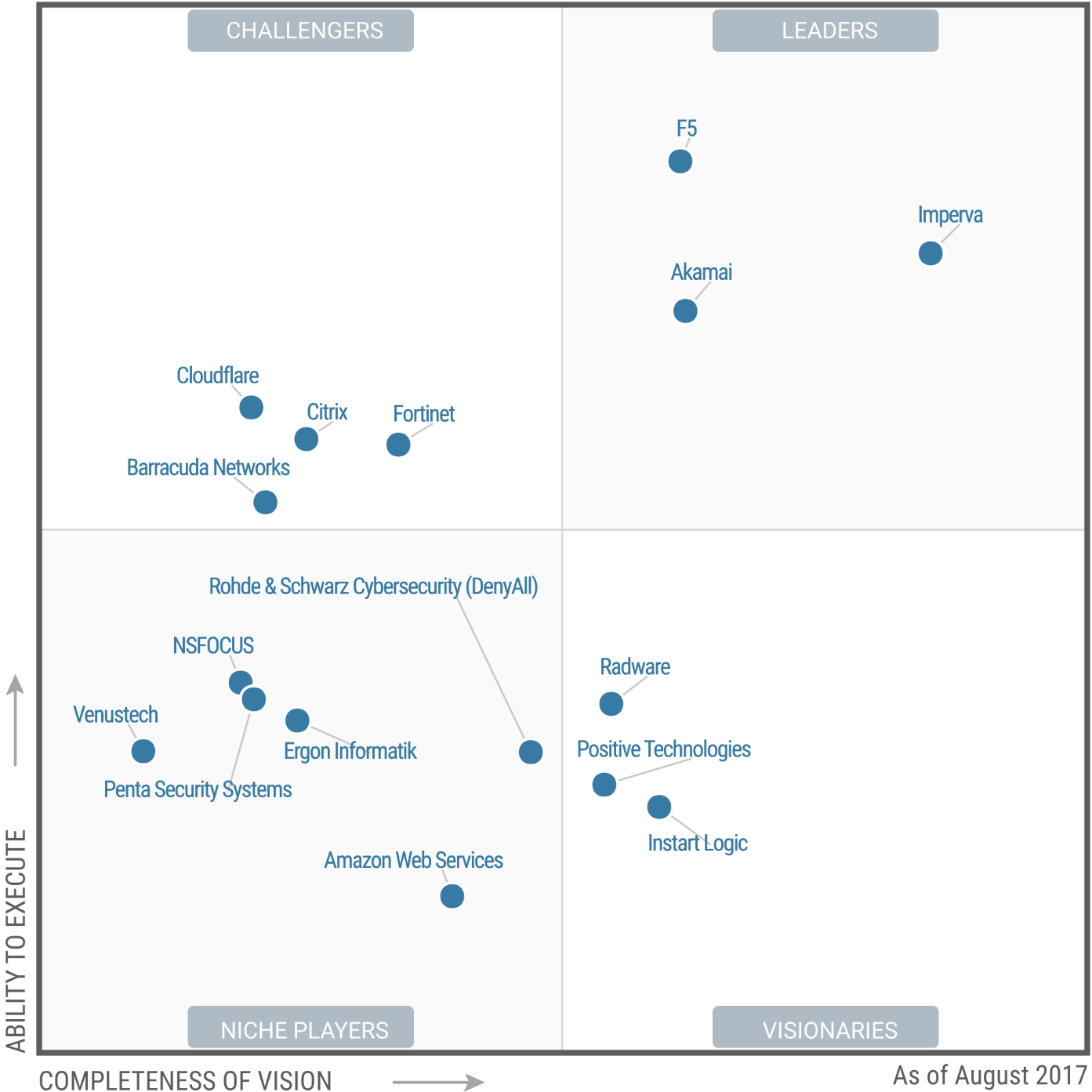 Gartner Magic Quadrant WAF 2017