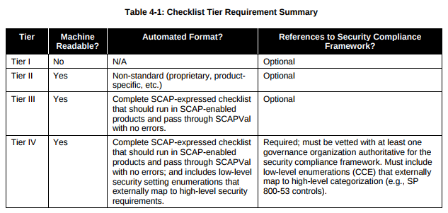 checklist requirements