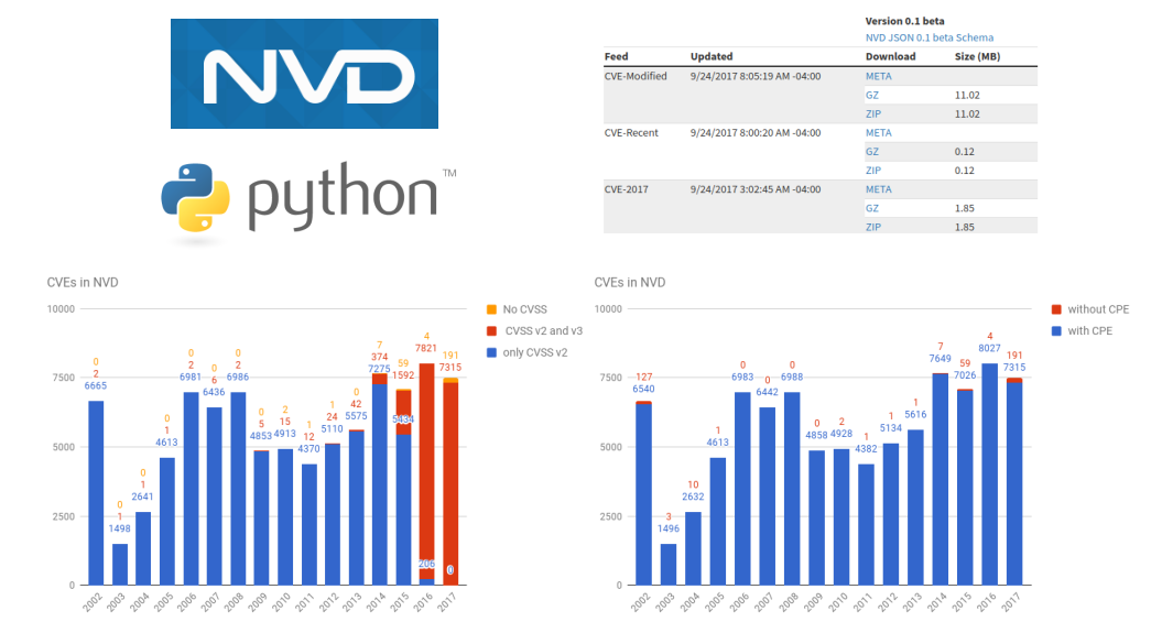 Downloading and analyzing NVD CVE feed | Alexander V  Leonov