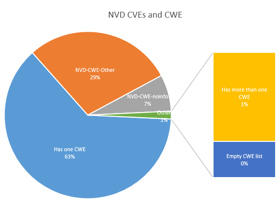 NVD CVEs and CWE