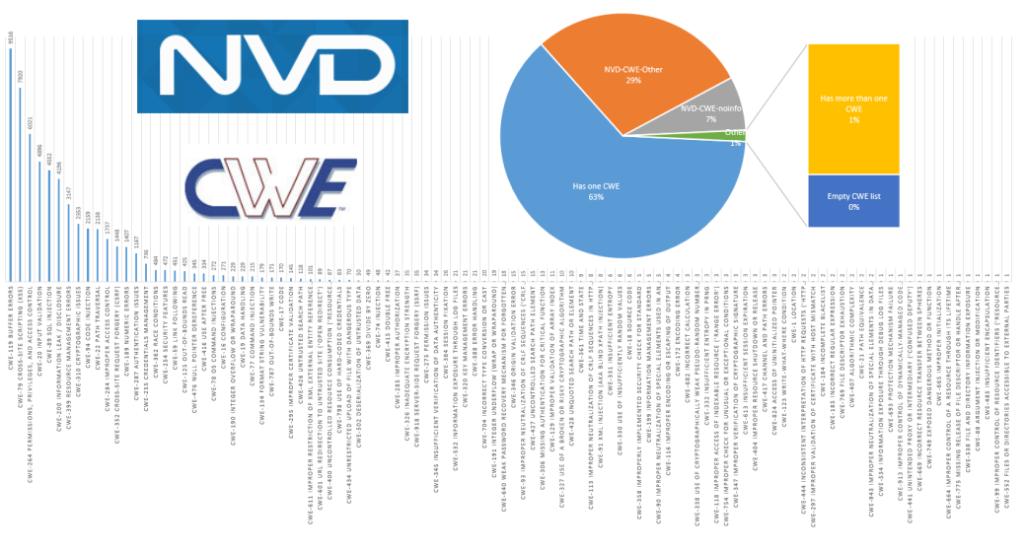 NVD CWEs