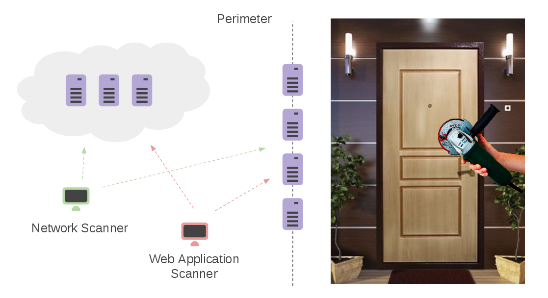 Vulnerability Management for Network Perimeter