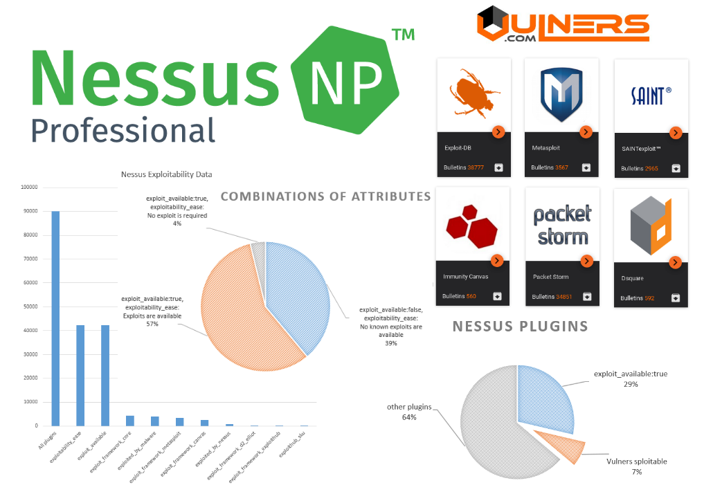 Nessus exploitability