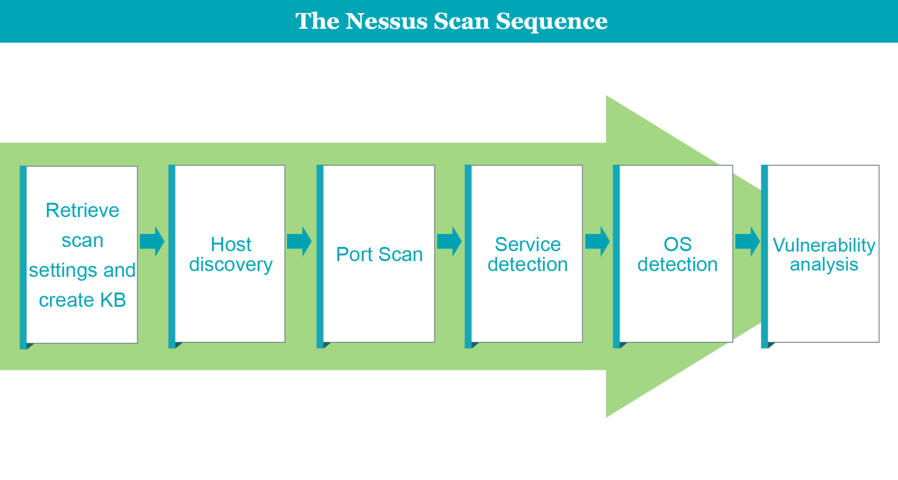 Nessus scan sequence