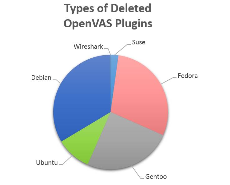 Types of Deleted OpenVAS