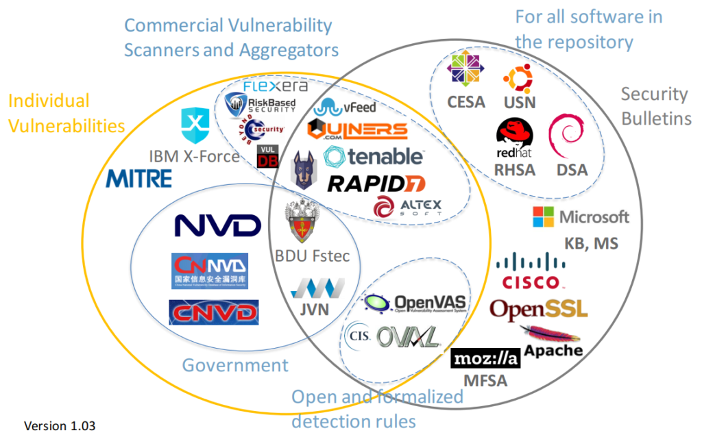 Vulnerability Databases classification