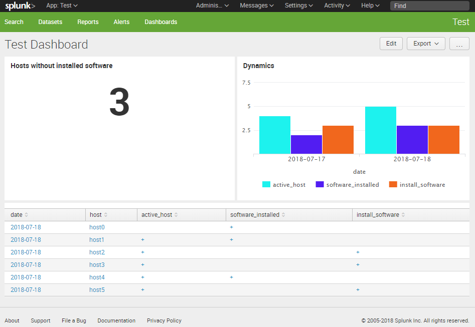 How To Correlate Different Events In Splunk And Make Dashboards