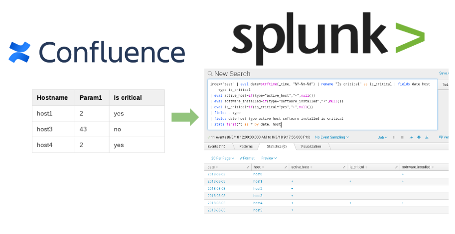 Sending tables from Atlassian Confluence to Splunk