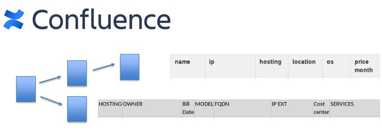 Confluence external IPs