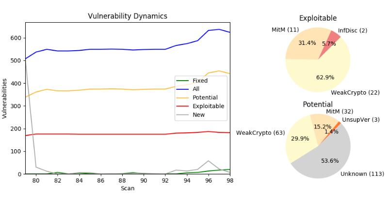 Vulnerability dynamics