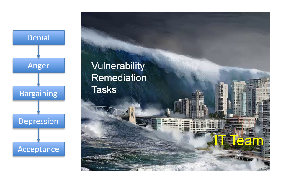 Kübler-Ross model and Tsunami of Vulnerability Tasks