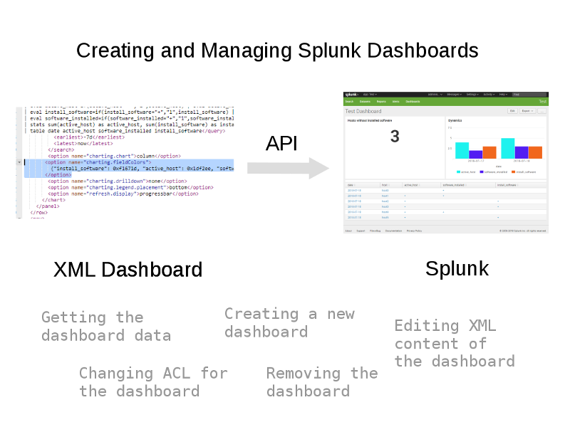 Splunk dashboard manage api