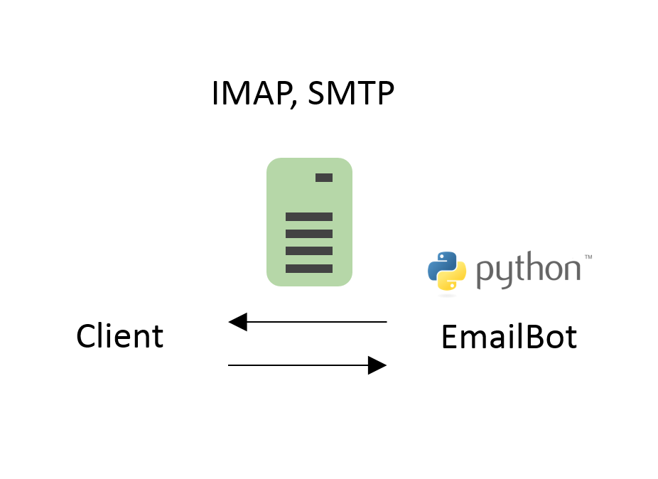 How to make Email Bot service in Python