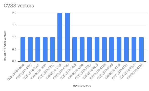 CVSS vectors