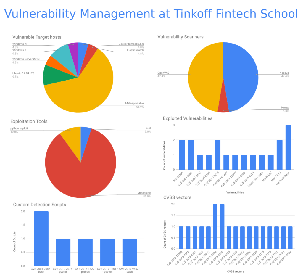 Vulnerability Management at Tinkoff Fintech School