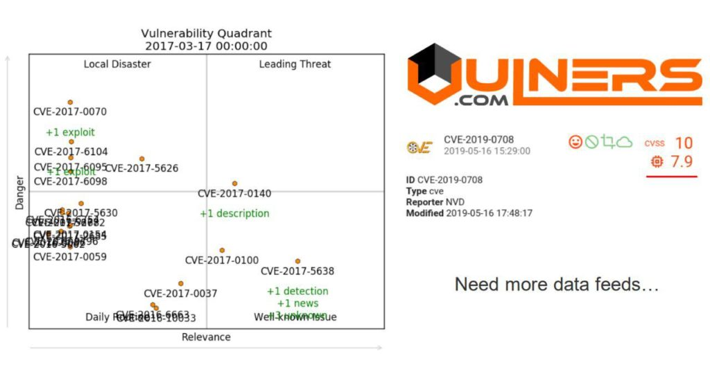 Vulnerability Quadrants and Vulners AI