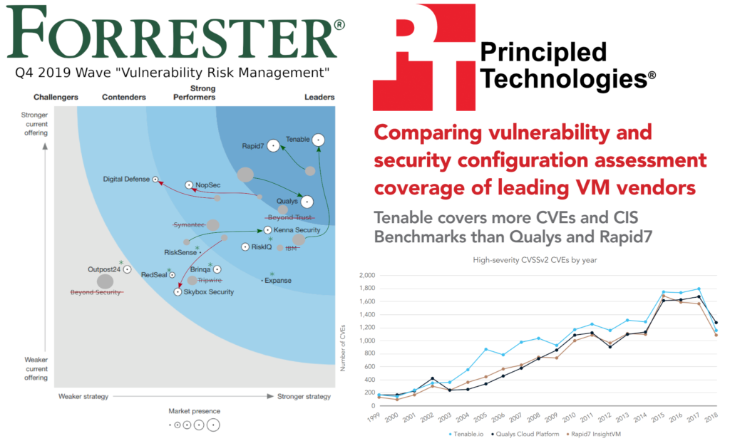 Vulnerability Management Product Comparisons (October 2019)