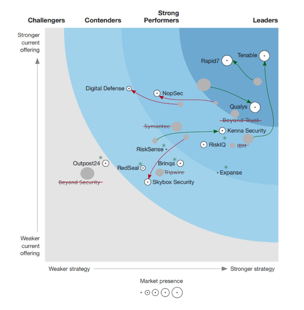 """Forrester Wave """"Vulnerability Risk Management"""" Q4 2019"""