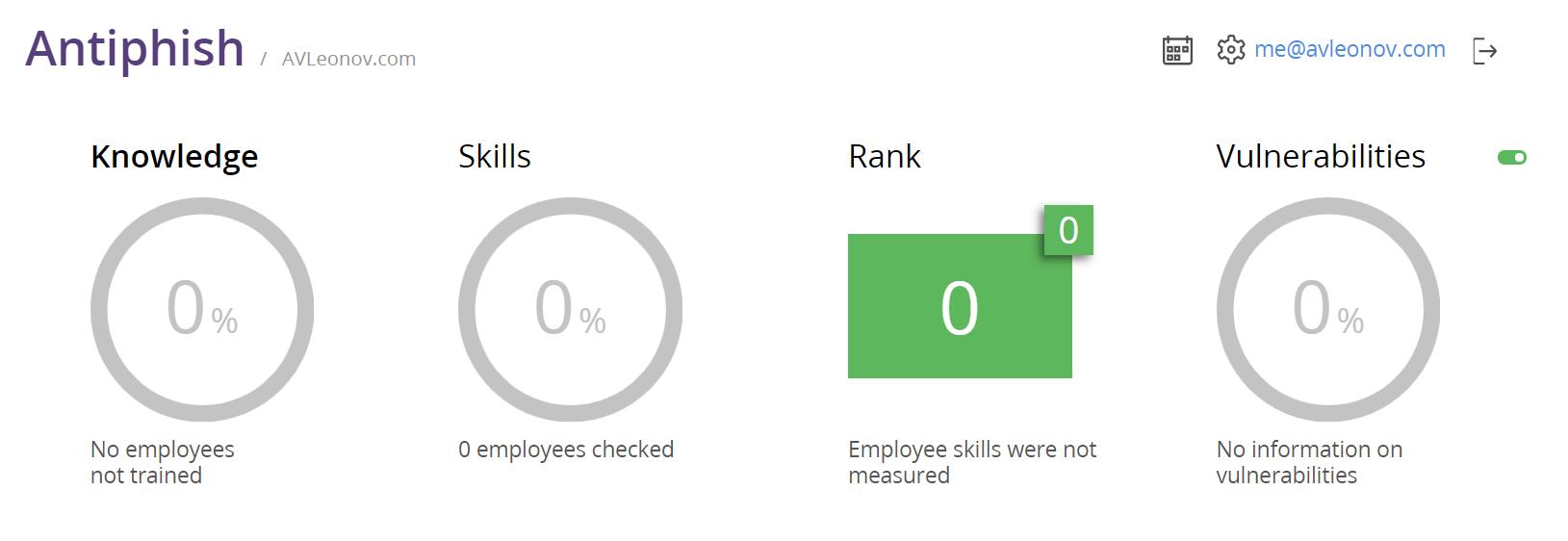 Antiphish dashboard: Knowledge, Skills, Rank, Vulnerabilities